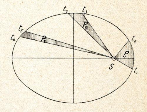 Shortcuts – Die Keplerschen Gesetze